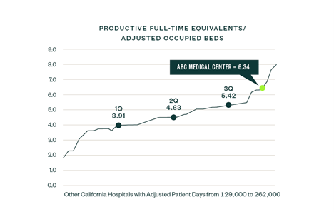Graph of Productive FTE/adjusted occupied beds